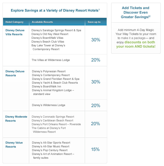 Graph representing percentage savings for resort categories and available package upgrade